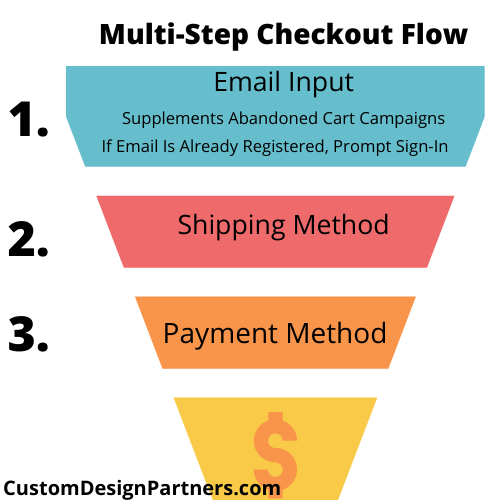 Multi-Step Checkout Benefits Over Single Page in eCommerce – Case Study